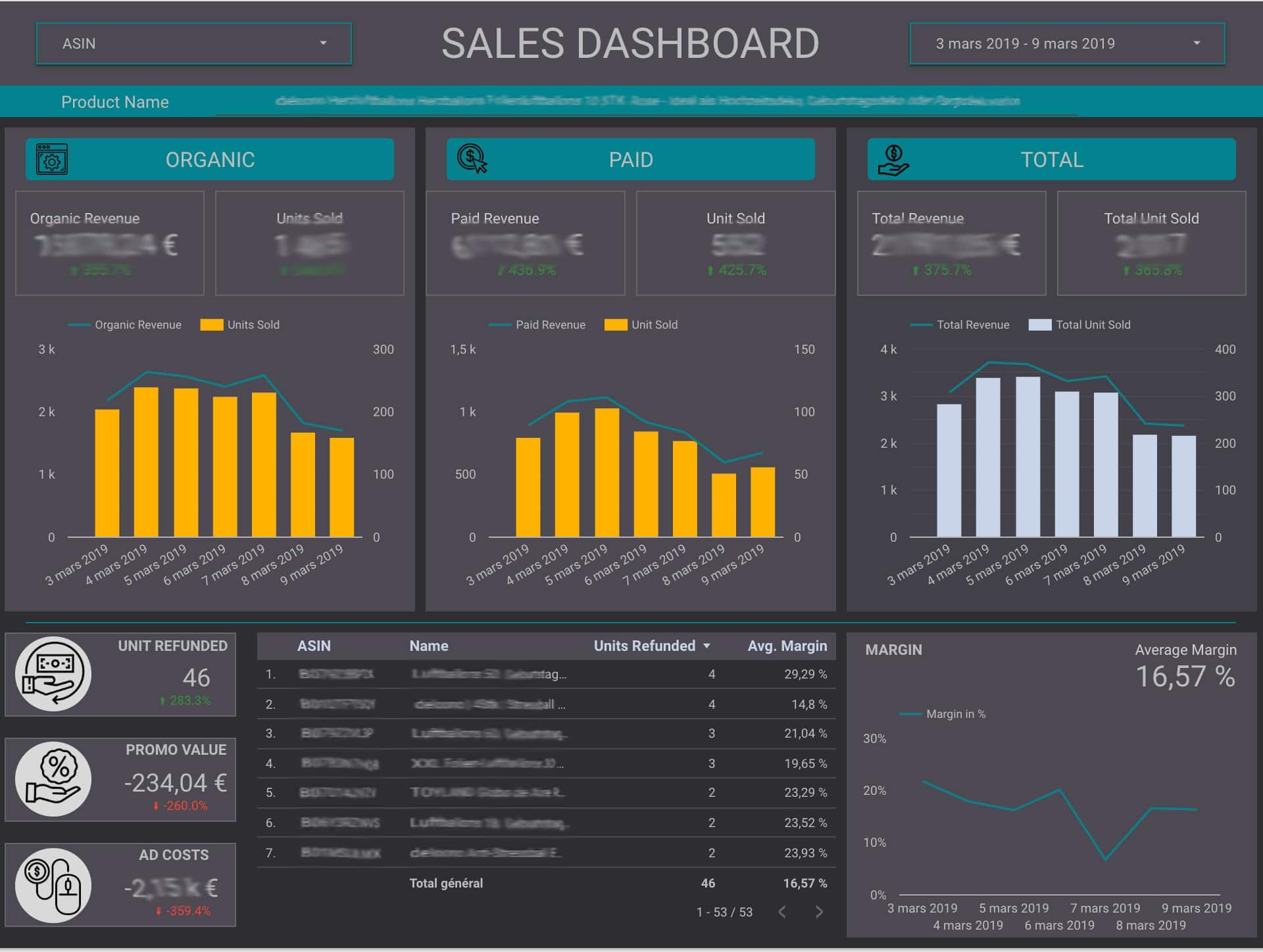 Google Data Studio Dashboard - Amazon Seller